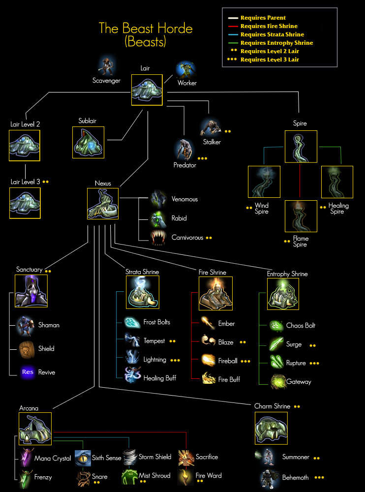 Image:Beast_tech_tree_3.jpg