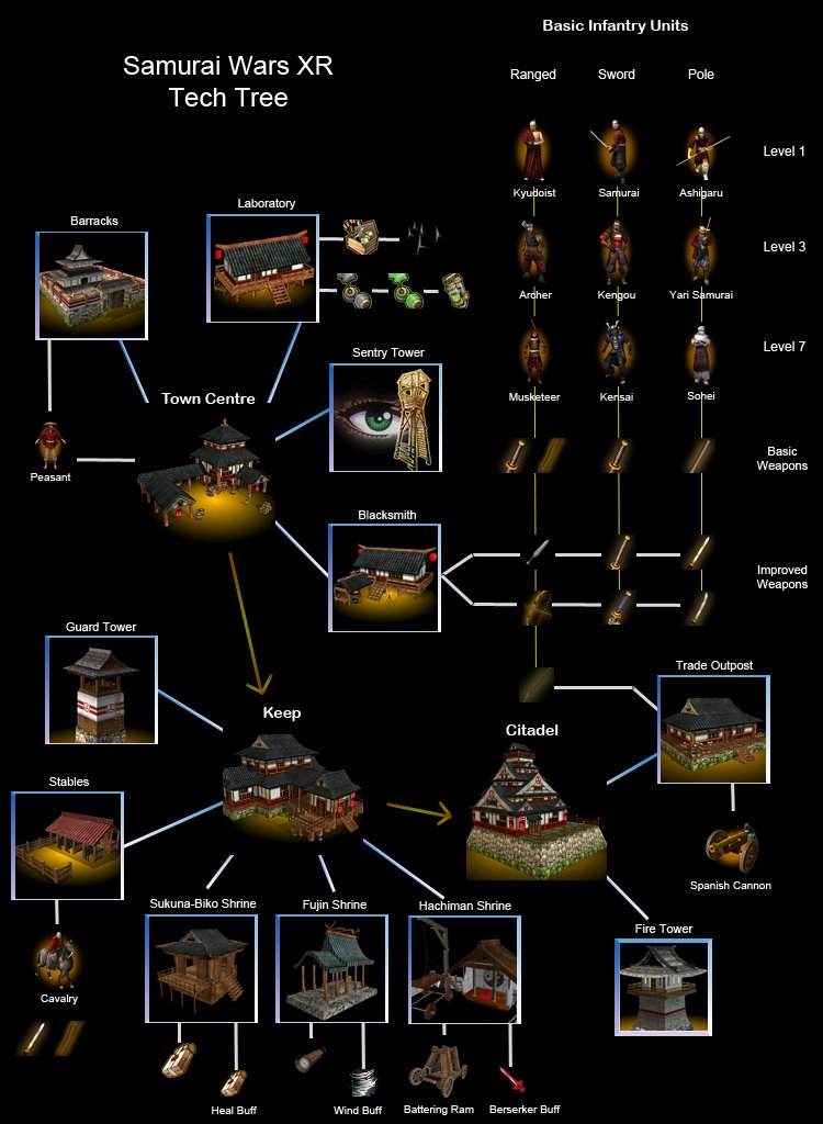 image:samurai_tech_tree.jpg